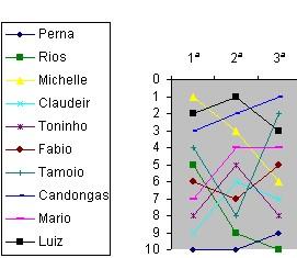 Evolução da classificação - 3a rodada