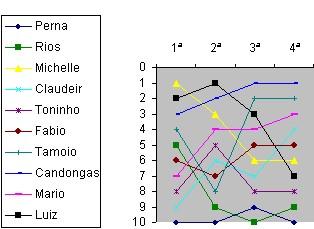 Evolução da classificação após a 4a rodada